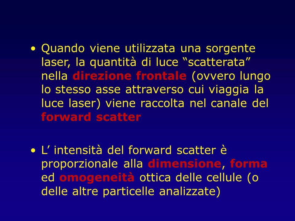 (90 Degree Light Scatter) Sensore FALS Sensore per il 90°LS Laser Linfocito Monocito Granulocito Scatter laterale