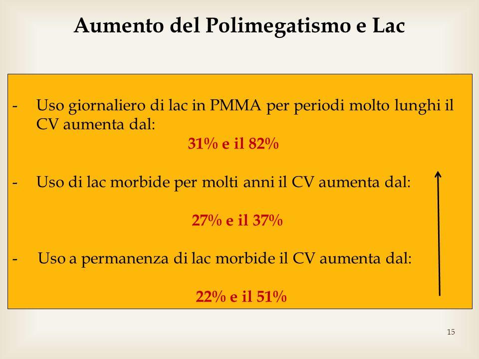 15 -Uso giornaliero di lac in PMMA per periodi molto lunghi il CV aumenta dal: 31% e il 82% -Uso di lac morbide per molti anni il CV aumenta dal: 27%