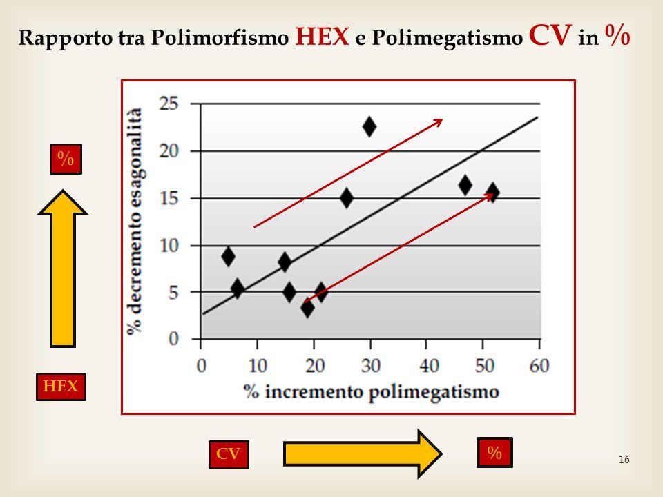 16 Rapporto tra Polimorfismo HEX e Polimegatismo CV in % HEX CV %
