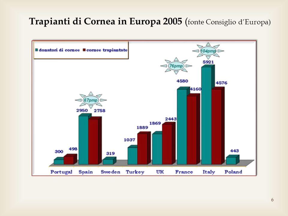6 Trapianti di Cornea in Europa 2005 ( fonte Consiglio dEuropa)