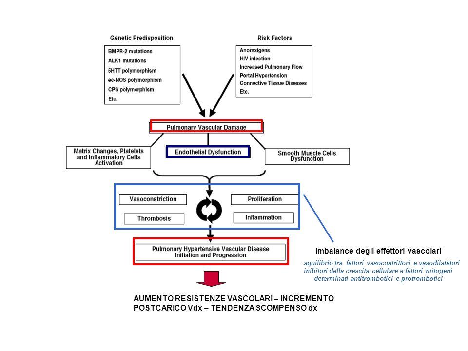 Imbalance degli effettori vascolari squilibrio tra fattori vasocostrittori e vasodilatatori inibitori della crescita cellulare e fattori mitogeni determinati antitrombotici e protrombotici AUMENTO RESISTENZE VASCOLARI – INCREMENTO POSTCARICO Vdx – TENDENZA SCOMPENSO dx
