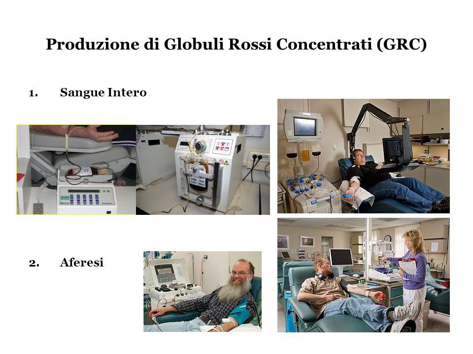 Produzione di Globuli Rossi Concentrati (GRC) 1.Sangue Intero 2.Aferesi