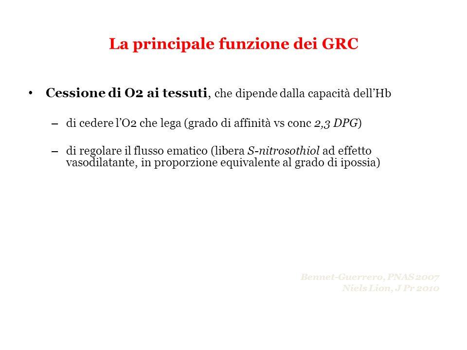 La principale funzione dei GRC Cessione di O2 ai tessuti, che dipende dalla capacità dellHb – di cedere lO2 che lega (grado di affinità vs conc 2,3 DP