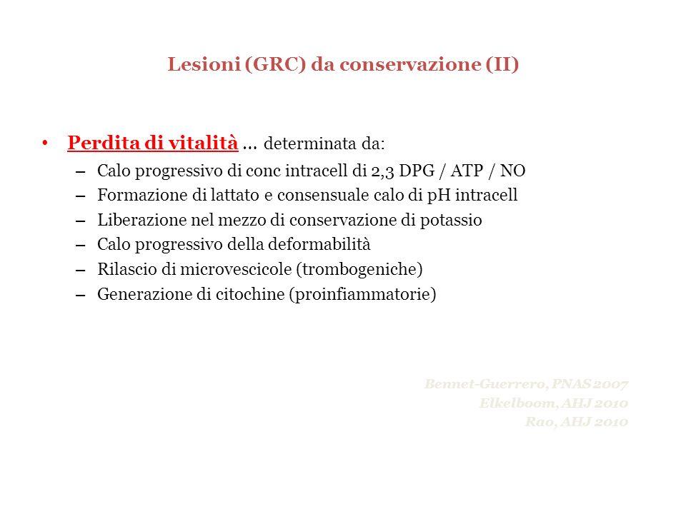 Lesioni (GRC) da conservazione (II) Perdita di vitalità … determinata da: – Calo progressivo di conc intracell di 2,3 DPG / ATP / NO – Formazione di l