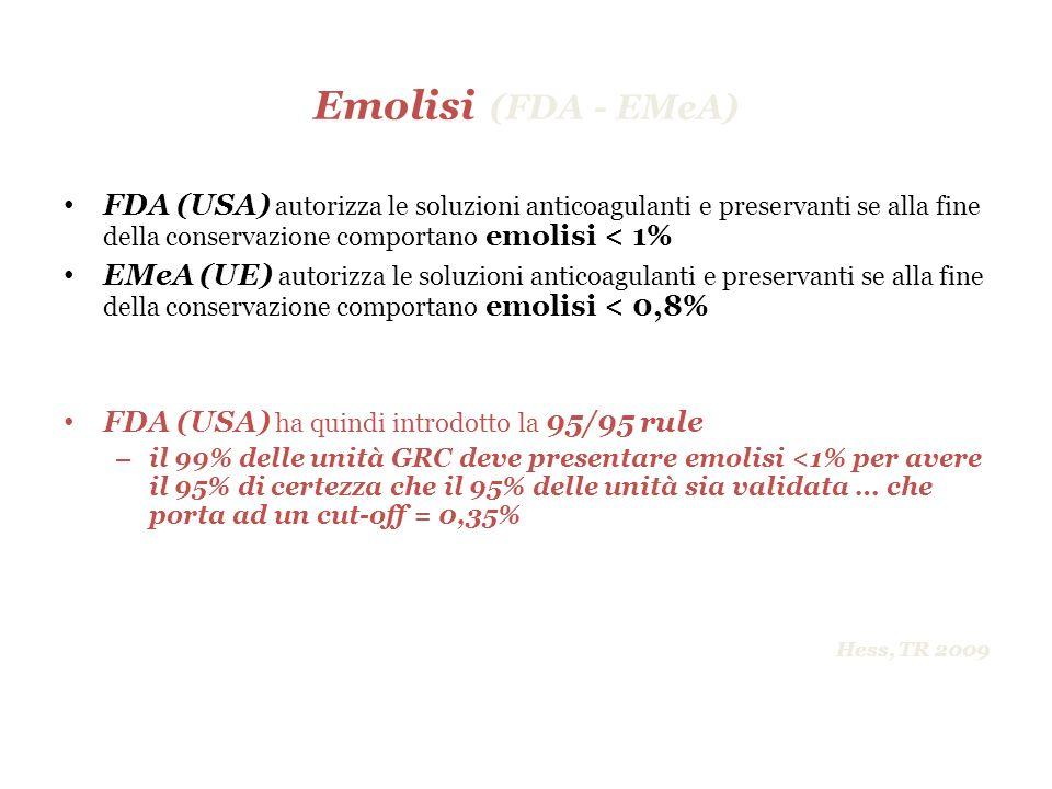Emolisi (FDA - EMeA) FDA (USA) autorizza le soluzioni anticoagulanti e preservanti se alla fine della conservazione comportano emolisi < 1% EMeA (UE)