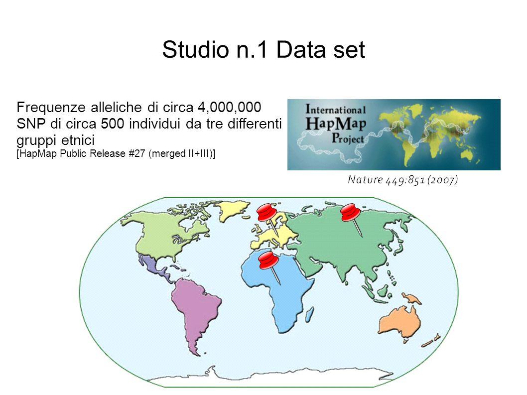 Frequenze alleliche di circa 4,000,000 SNP di circa 500 individui da tre differenti gruppi etnici [HapMap Public Release #27 (merged II+III)] Studio n