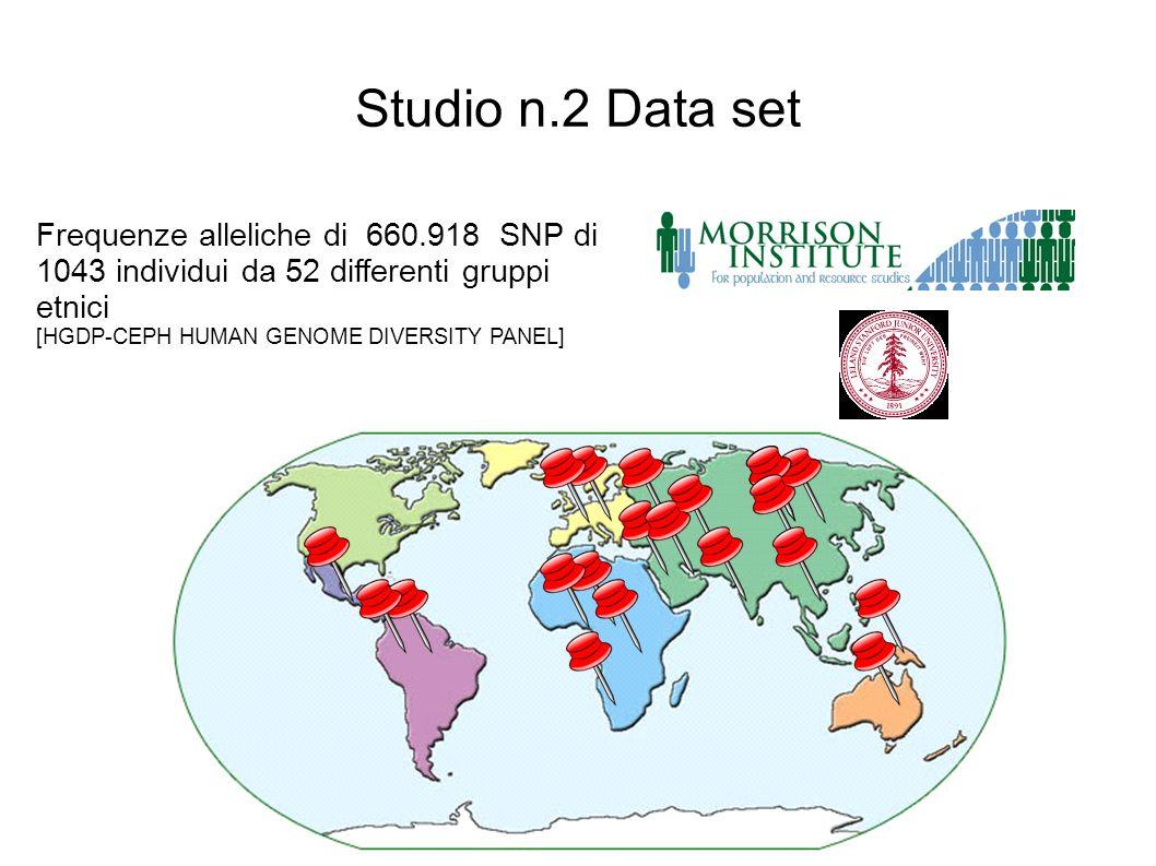 Frequenze alleliche di 660.918 SNP di 1043 individui da 52 differenti gruppi etnici [HGDP-CEPH HUMAN GENOME DIVERSITY PANEL] Studio n.2 Data set