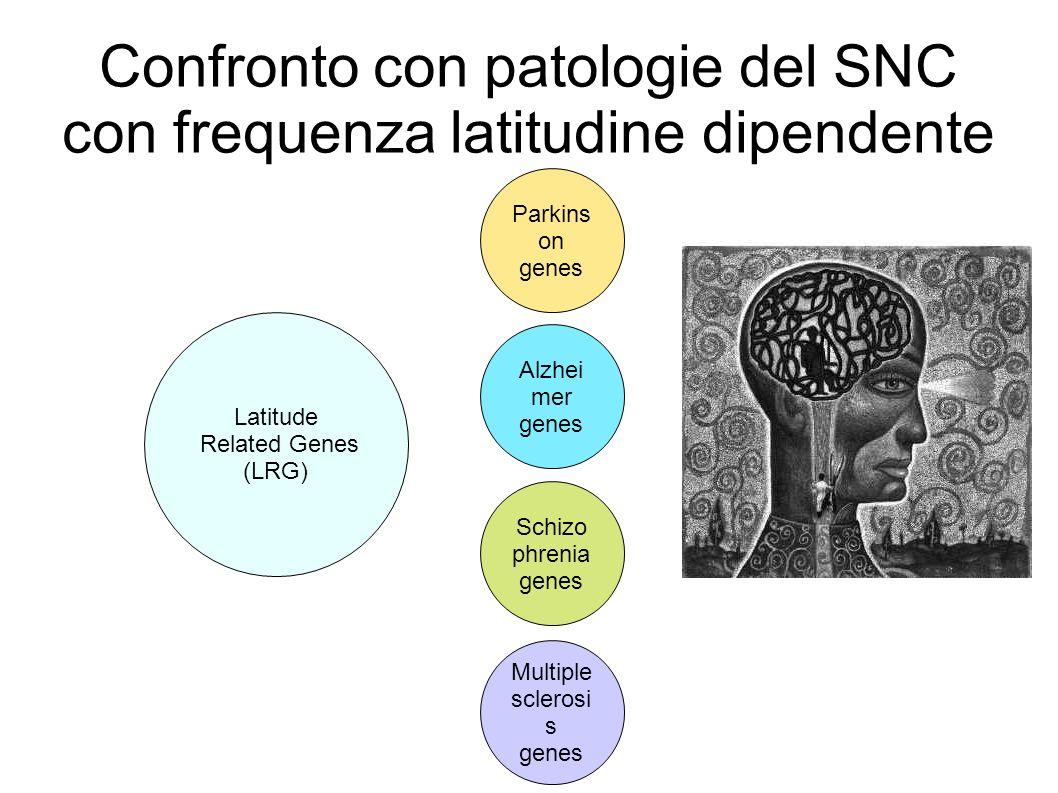 Confronto con patologie del SNC con frequenza latitudine dipendente Latitude Related Genes (LRG) Parkins on genes Alzhei mer genes Schizo phrenia gene