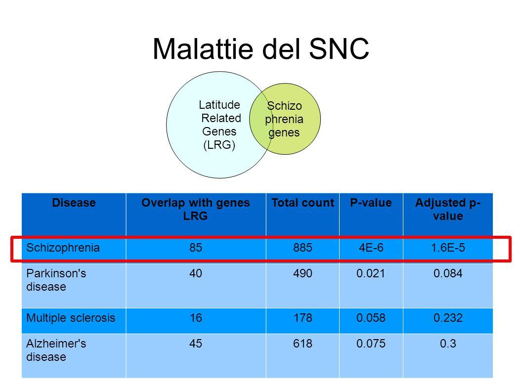 Malattie del SNC DiseaseOverlap with genes LRG Total countP-valueAdjusted p- value Schizophrenia858854E-61.6E-5 Parkinson's disease 404900.0210.084 Mu