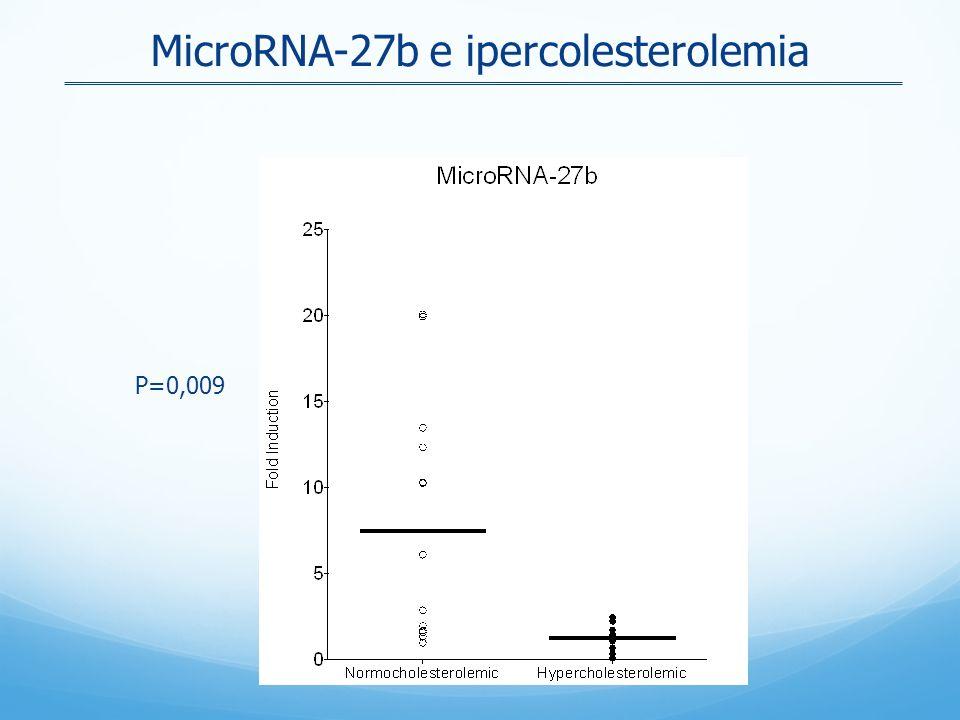 MicroRNA-27b e ipercolesterolemia P=0,009