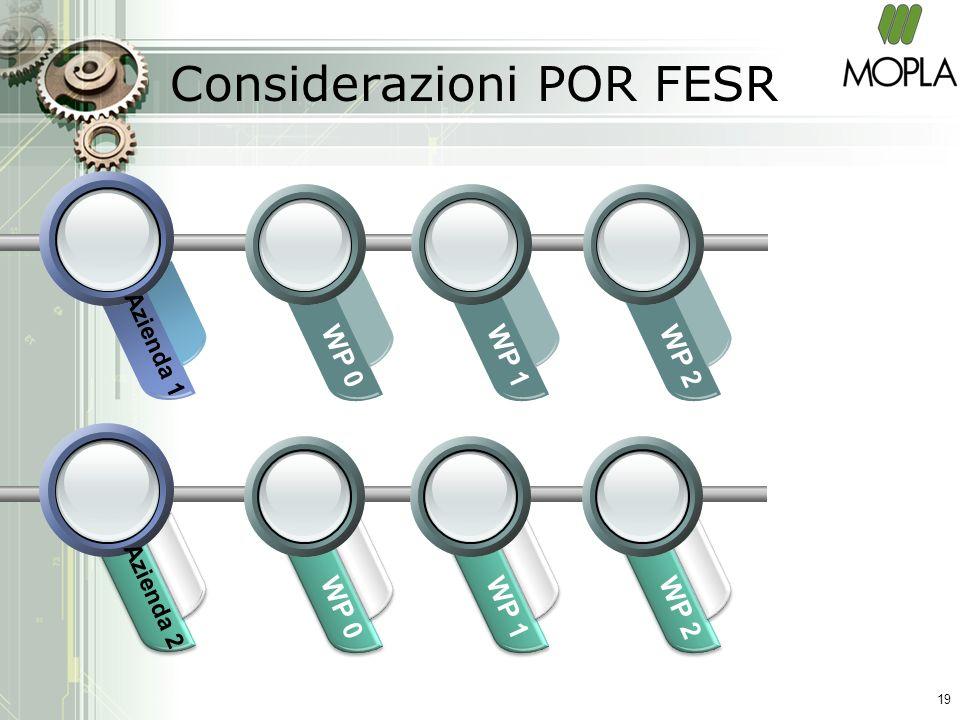 Considerazioni POR FESR WP 0WP 1WP 2 Azienda 1 WP 0WP 1WP 2 Azienda 2 19