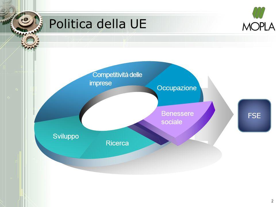 Politica della UE Occupazione Competitività delle imprese Sviluppo Ricerca Benessere sociale FSE 2