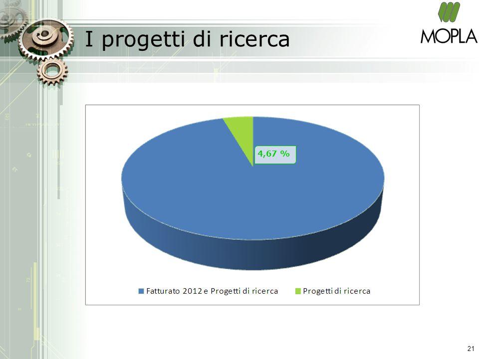 I progetti di ricerca 21 4,67 %