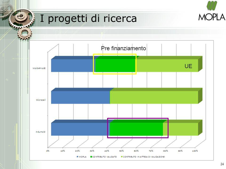 I progetti di ricerca 24 Pre finanziamento UE