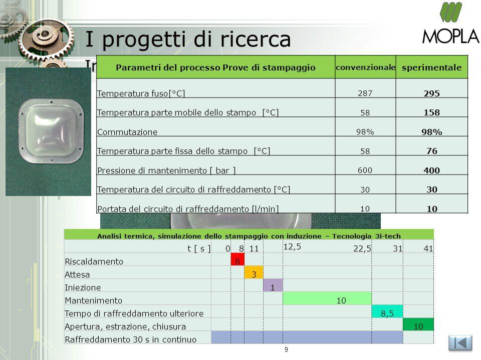 Stampaggio sperimentale Indumold I progetti di ricerca Analisi termica, simulazione dello stampaggio con induzione – Tecnologia 3i-tech t [ s ]0811 12