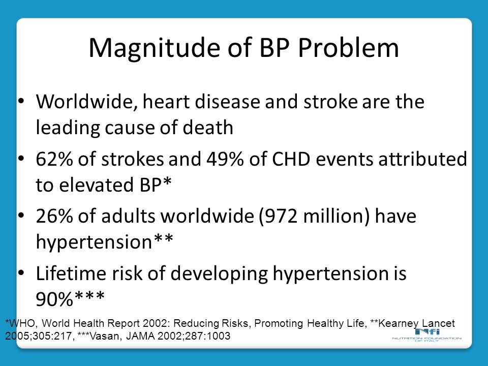 Magnitude of BP Problem Worldwide, heart disease and stroke are the leading cause of death 62% of strokes and 49% of CHD events attributed to elevated