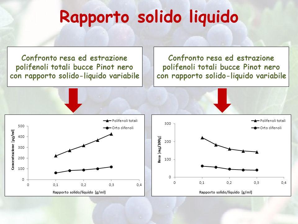 Rapporto solido liquido Confronto resa ed estrazione polifenoli totali bucce Pinot nero con rapporto solido-liquido variabile