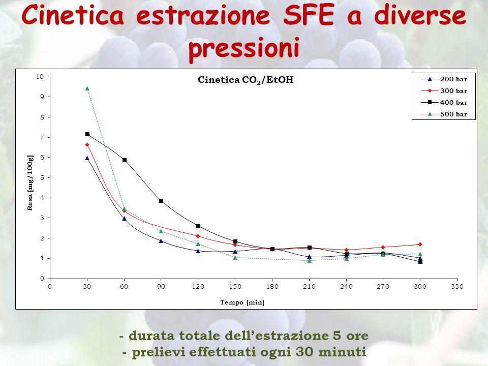 Cinetica estrazione SFE a diverse pressioni - durata totale dellestrazione 5 ore - prelievi effettuati ogni 30 minuti