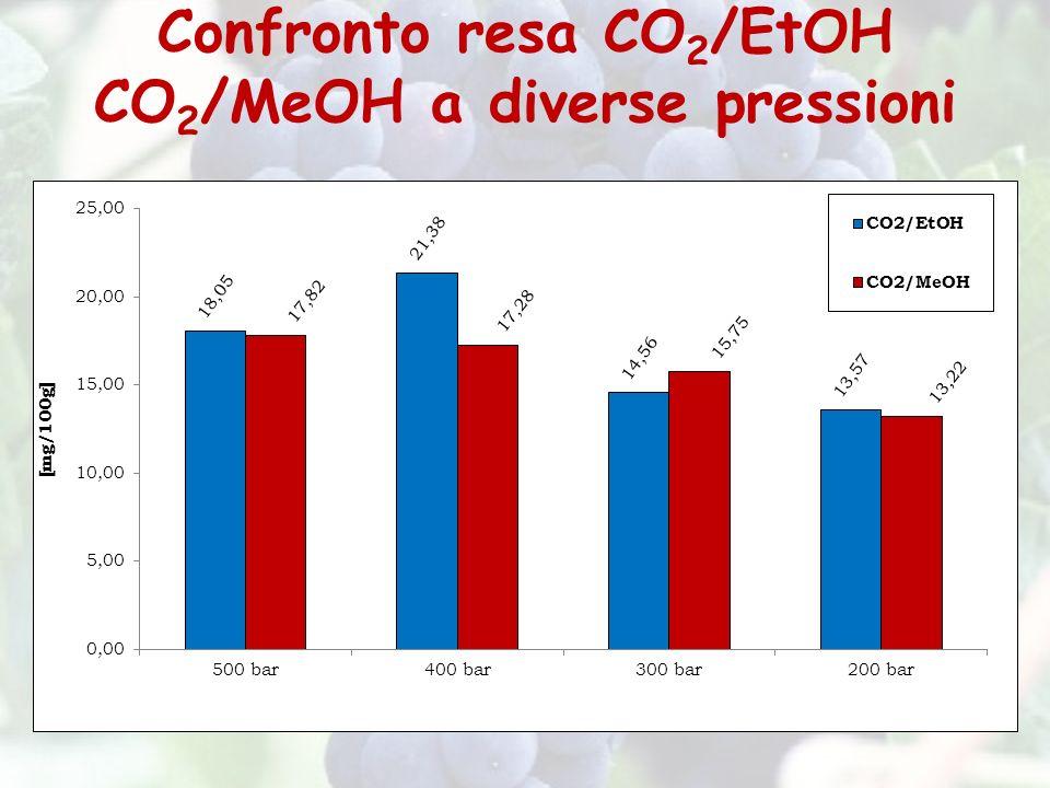 Confronto resa CO 2 /EtOH CO 2 /MeOH a diverse pressioni