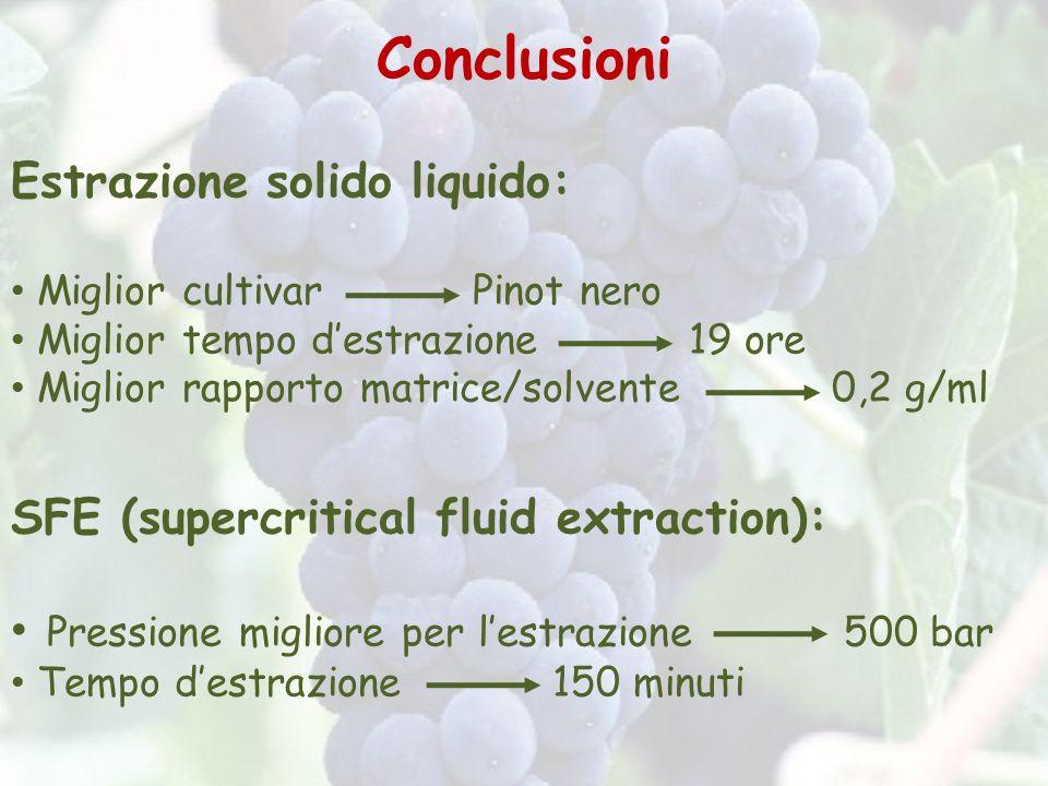 Conclusioni Estrazione solido liquido: Miglior cultivar Pinot nero Miglior tempo destrazione 19 ore Miglior rapporto matrice/solvente 0,2 g/ml SFE (su