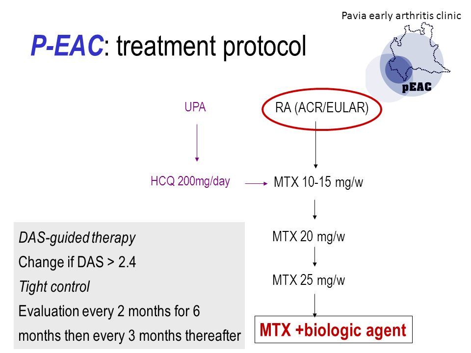 MTX 10-15 mg/w MTX 20 mg/w MTX 25 mg/w RA (ACR/EULAR) MTX +biologic agent DAS-guided therapy Change if DAS > 2.4 Tight control Evaluation every 2 mont