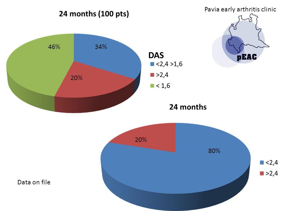 46%34% 20% 80% DAS Pavia early arthritis clinic Data on file