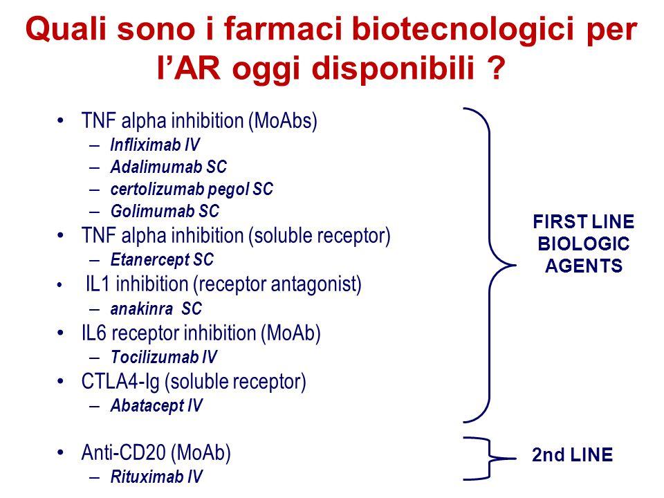 TNF alpha inhibition (MoAbs) – Infliximab IV – Adalimumab SC – certolizumab pegol SC – Golimumab SC TNF alpha inhibition (soluble receptor) – Etanerce