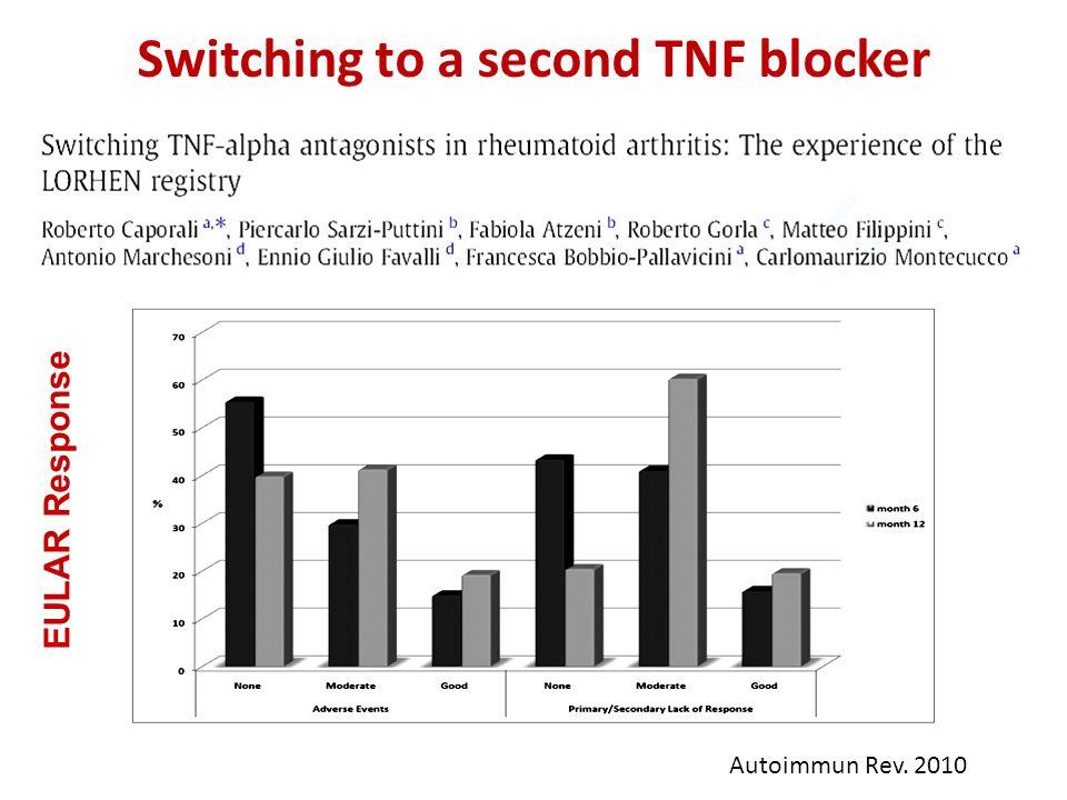 Autoimmun Rev. 2010 EULAR Response Switching to a second TNF blocker
