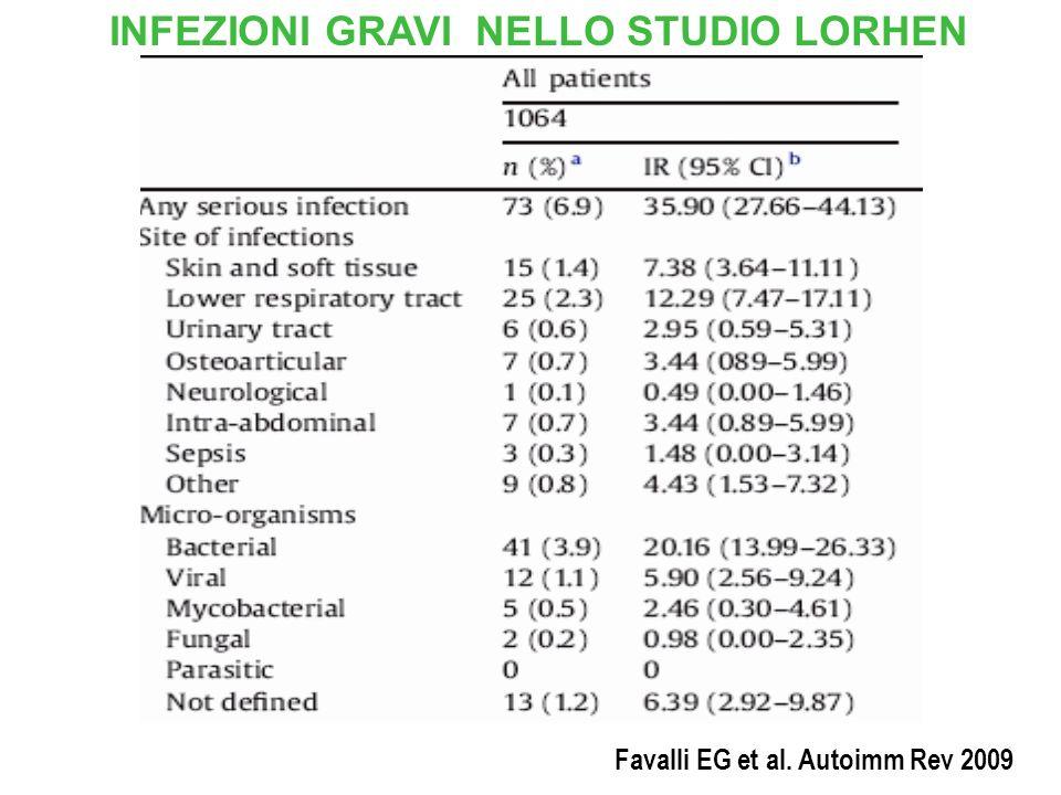 Favalli EG et al. Autoimm Rev 2009 INFEZIONI GRAVI NELLO STUDIO LORHEN