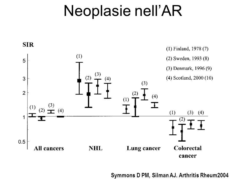 Neoplasie nellAR Symmons D PM, Silman AJ. Arthritis Rheum2004