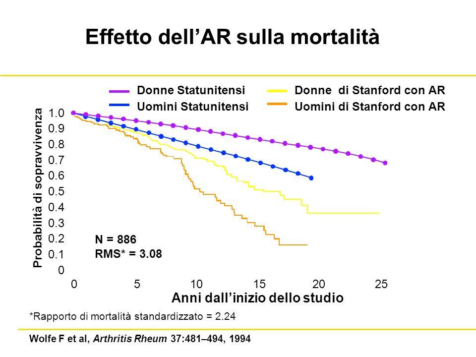 Effetto dellAR sulla mortalità Probabilità di sopravvivenza 1.0 0.9 0.8 0.7 0.6 0.5 0.4 0.3 0.2 0.1 0 Donne Statunitensi Uomini Statunitensi Donne di