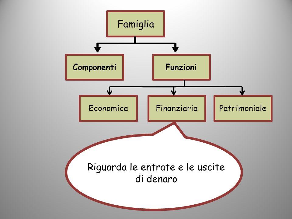 Famiglia ComponentiFunzioni FinanziariaPatrimonialeEconomica Riguarda le entrate e le uscite di denaro