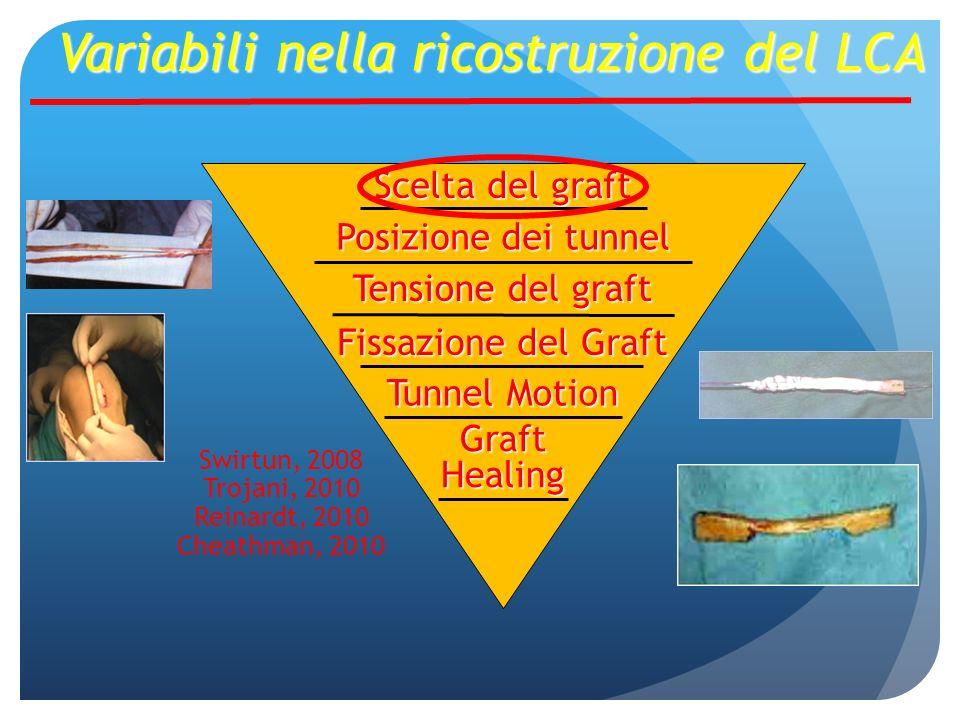 Scelta del graft Posizione dei tunnel Fissazione del Graft Tensione del graft Tunnel Motion Graft Healing Variabili nella ricostruzione del LCA Swirtun, 2008 Trojani, 2010 Reinardt, 2010 Cheathman, 2010