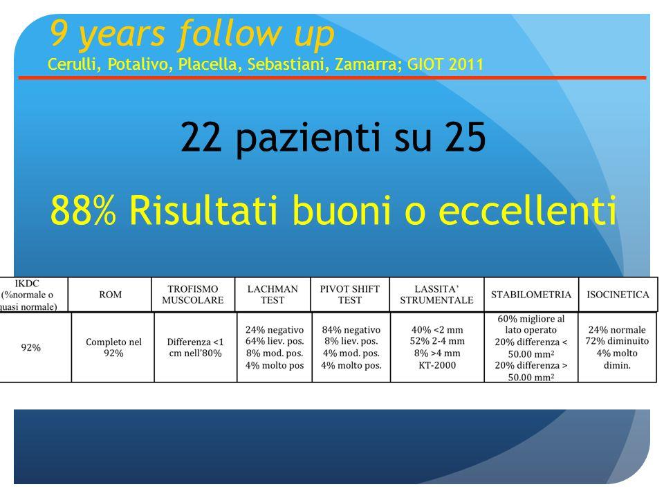 22 pazienti su 25 88% Risultati buoni o eccellenti 9 years follow up Cerulli, Potalivo, Placella, Sebastiani, Zamarra; GIOT 2011