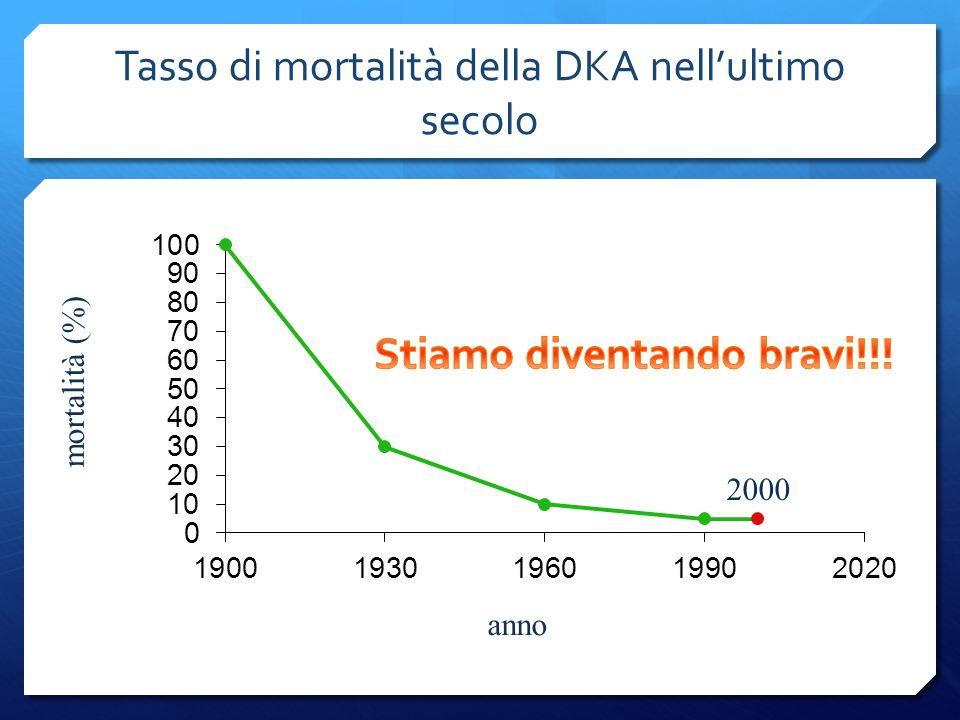 Tasso di mortalità della DKA nellultimo secolo anno mortalità (%) 2000