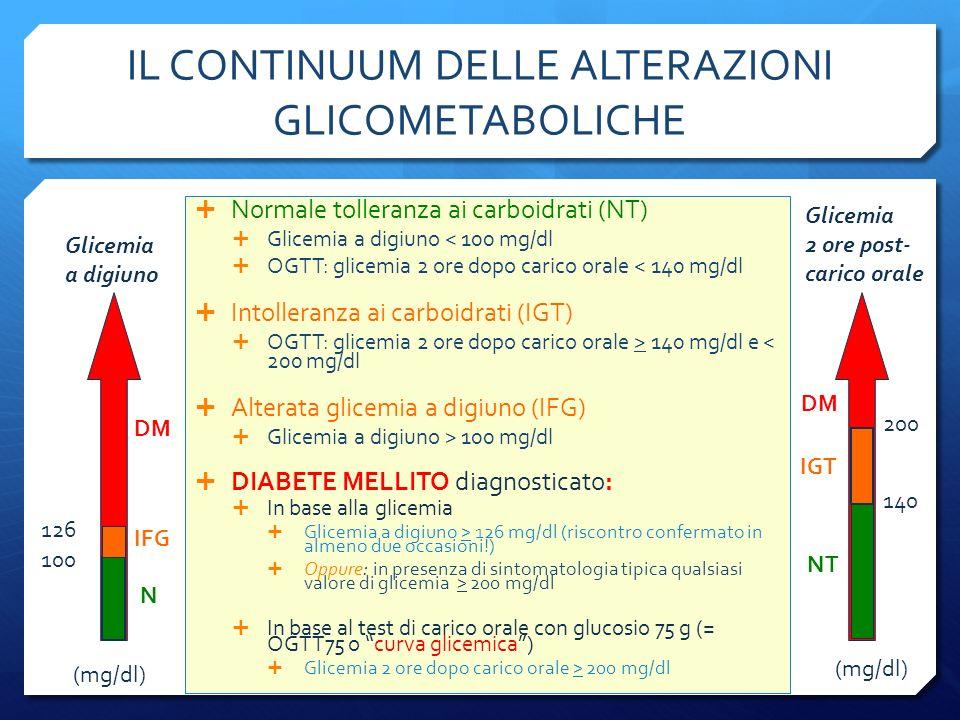 IL CONTINUUM DELLE ALTERAZIONI GLICOMETABOLICHE Normale tolleranza ai carboidrati (NT) Glicemia a digiuno < 100 mg/dl OGTT: glicemia 2 ore dopo carico orale < 140 mg/dl Intolleranza ai carboidrati (IGT) OGTT: glicemia 2 ore dopo carico orale > 140 mg/dl e < 200 mg/dl Alterata glicemia a digiuno (IFG) Glicemia a digiuno > 100 mg/dl DIABETE MELLITO diagnosticato: In base alla glicemia Glicemia a digiuno > 126 mg/dl (riscontro confermato in almeno due occasioni!) Oppure: in presenza di sintomatologia tipica qualsiasi valore di glicemia > 200 mg/dl In base al test di carico orale con glucosio 75 g (= OGTT75 o curva glicemica) Glicemia 2 ore dopo carico orale > 200 mg/dl 100 126 Glicemia a digiuno Glicemia 2 ore post- carico orale 140 200 (mg/dl) DM N IFG DM IGT NT