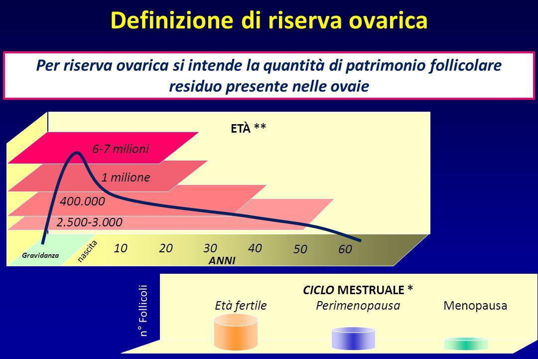 Per riserva ovarica si intende la quantità di patrimonio follicolare residuo presente nelle ovaie Definizione di riserva ovarica CICLO MESTRUALE * Men