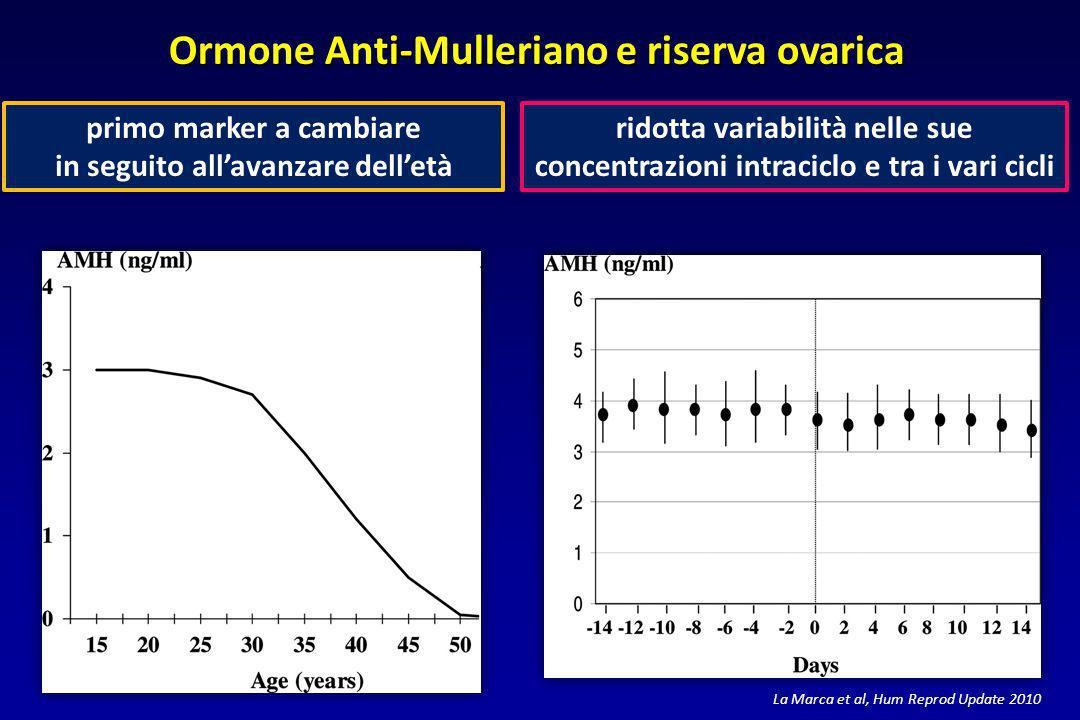 primo marker a cambiare in seguito allavanzare delletà ridotta variabilità nelle sue concentrazioni intraciclo e tra i vari cicli Ormone Anti-Mulleria