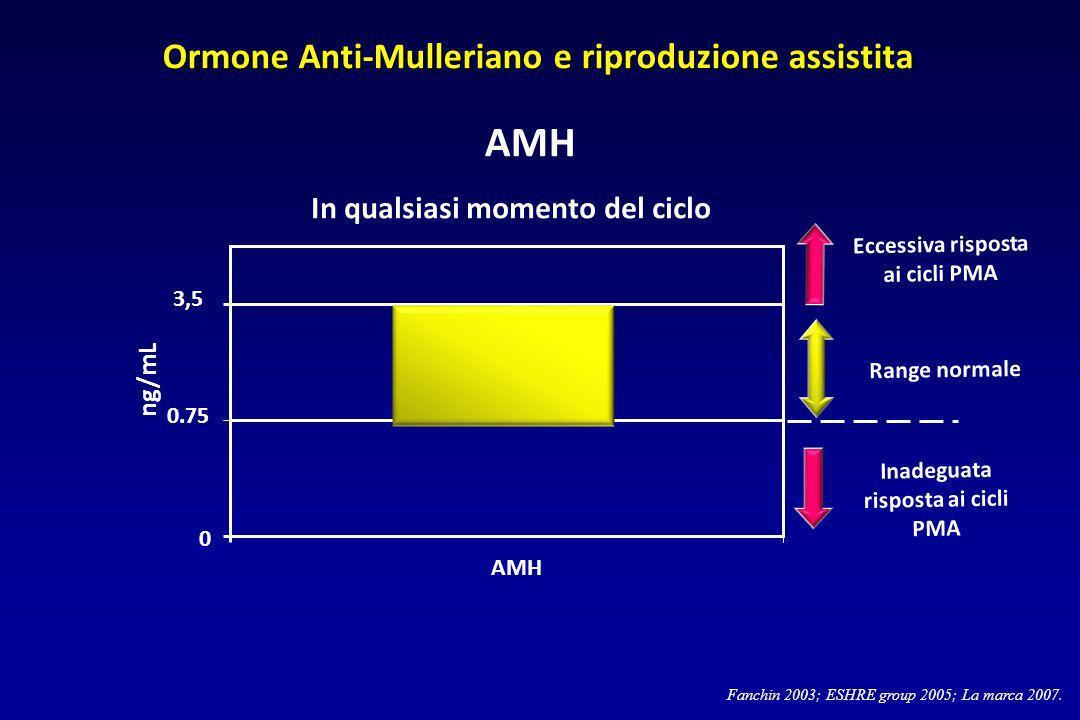 Fanchin 2003; ESHRE group 2005; La marca 2007. In qualsiasi momento del ciclo AMH 0 0.75 3,5 AMH ng/mL Range normale Inadeguata risposta ai cicli PMA