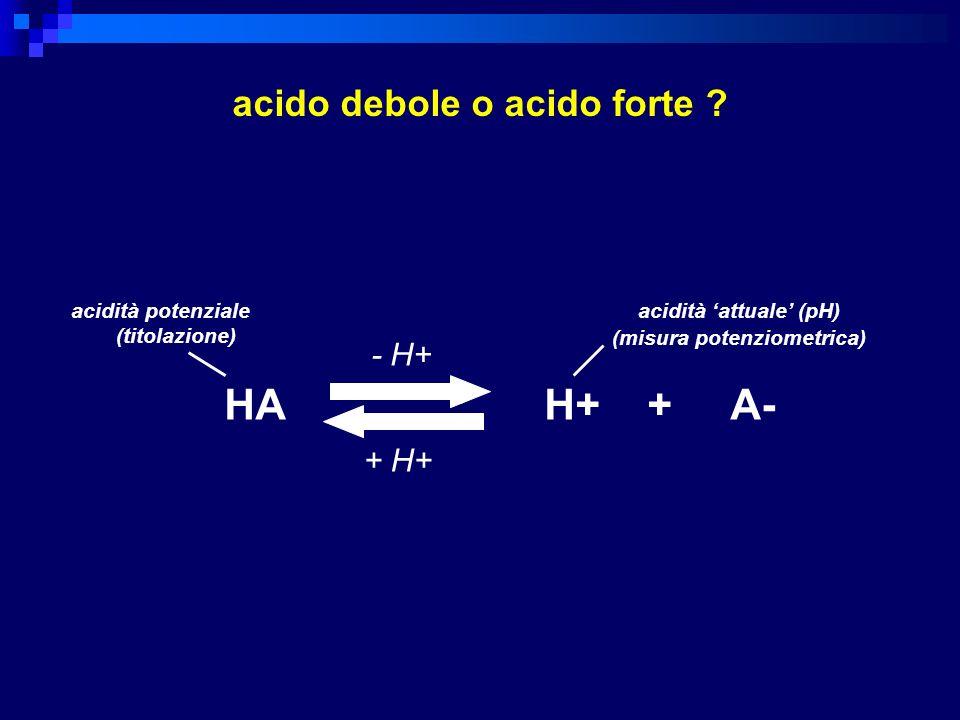 HA H+ + A- acidità attuale (pH) (misura potenziometrica) acidità potenziale (titolazione) - H+ + H+ acido debole o acido forte ?