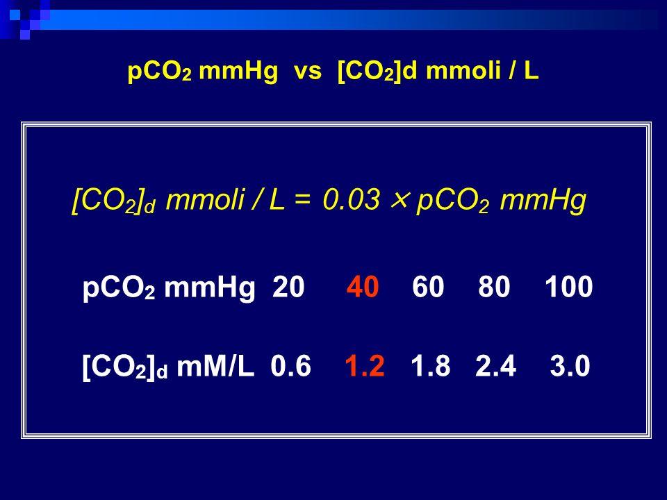 [CO 2 ] d mmoli / L = 0.03 × pCO 2 mmHg pCO 2 mmHg 20 40 60 80 100 [CO 2 ] d mM/L 0.6 1.2 1.8 2.4 3.0 pCO 2 mmHg vs [CO 2 ]d mmoli / L