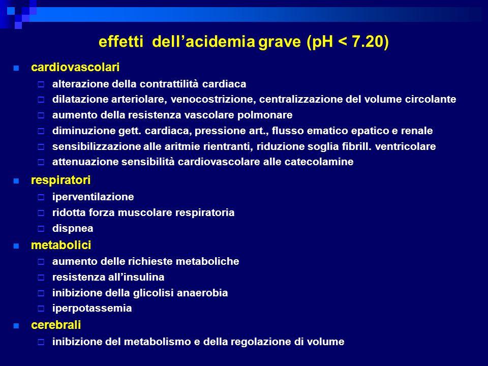 effetti dellacidemia grave (pH < 7.20) cardiovascolari alterazione della contrattilità cardiaca dilatazione arteriolare, venocostrizione, centralizzaz