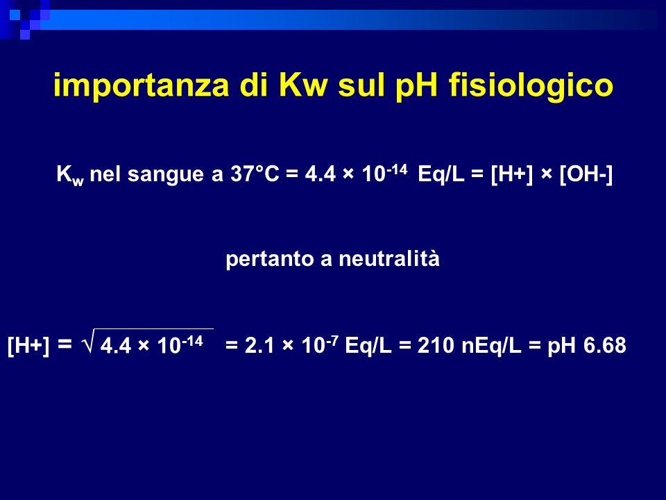 importanza di Kw sul pH fisiologico K w nel sangue a 37°C = 4.4 × 10 -14 Eq/L = [H+] × [OH-] pertanto a neutralità [H+] = = 2.1 × 10 -7 Eq/L = 210 nEq