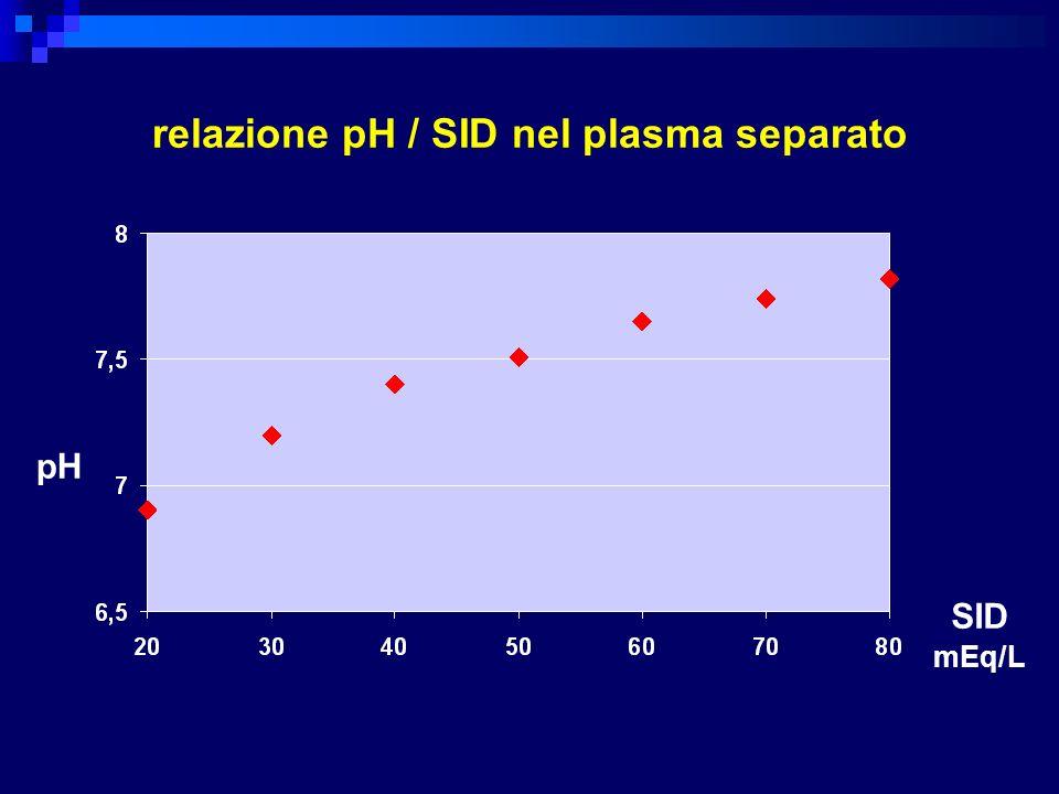 relazione pH / SID nel plasma separato SID mEq/L pH