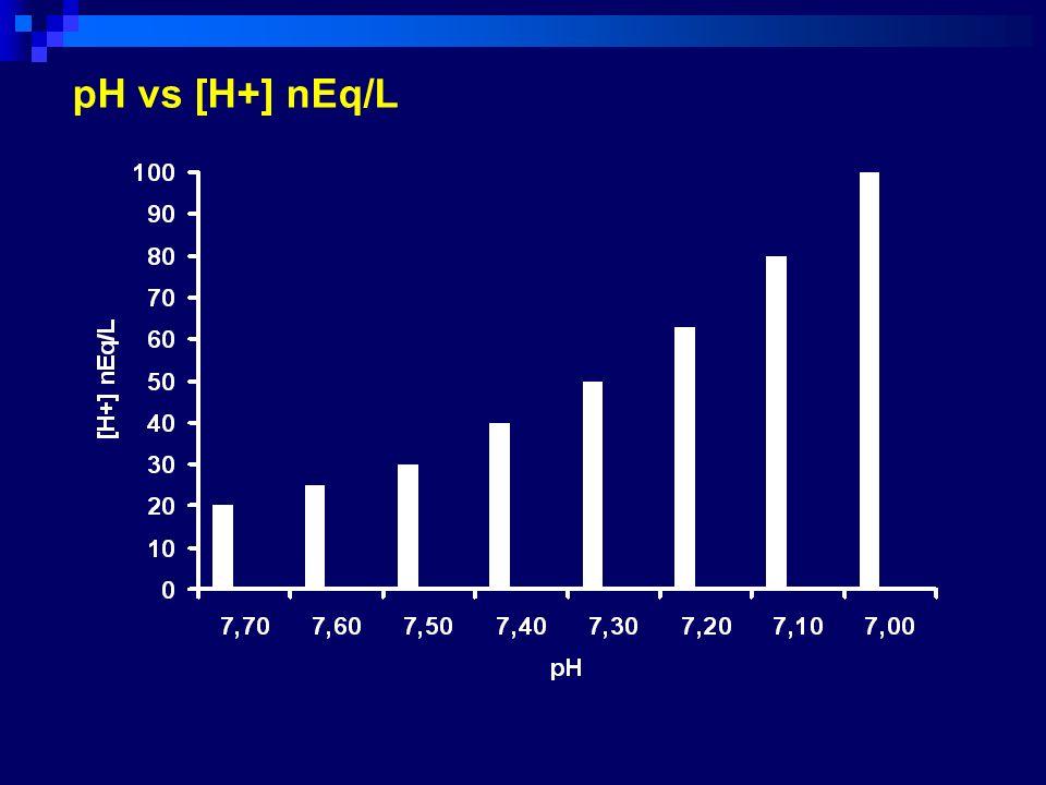 produzione metabolica di H+ nelle 24 ore in condizioni fisiologiche Acido Volatile CO 2 20.000.000.000 nMoli Acidi Fissi 1.000.000 nEq / Kg pc limiti fisiologici [H+] 36 – 44 nEq/L (pH 7.36 – 7.44) limiti [H+] compatibili con la vita 16 – 160 nEq/L (pH 6.80 – 7.80)