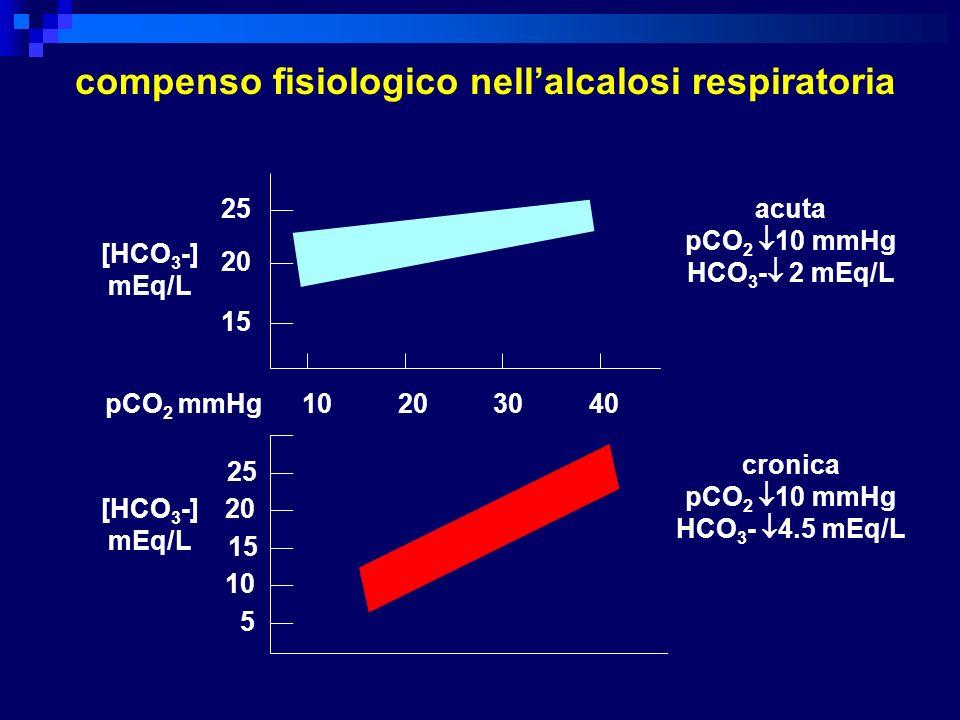 compenso fisiologico nellalcalosi respiratoria 25 20 15 10 20 30 40 [HCO 3 -] mEq/L pCO 2 mmHg 25 20 15 10 5 [HCO 3 -] mEq/L acuta pCO 2 10 mmHg HCO 3