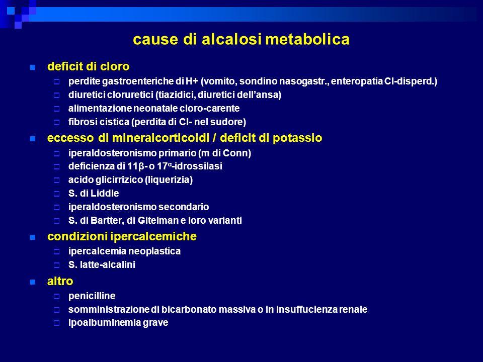 cause di alcalosi metabolica deficit di cloro perdite gastroenteriche di H+ (vomito, sondino nasogastr., enteropatia Cl-disperd.) diuretici cloruretic