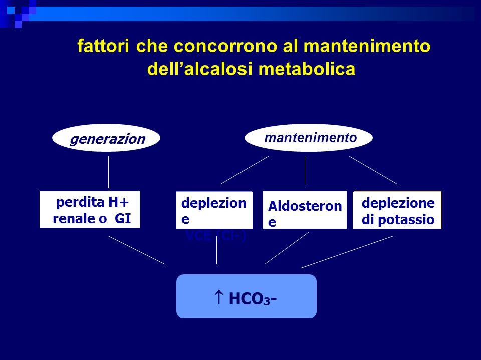 generazion e mantenimento perdita H+ renale o GI deplezion e VCE (Cl-) Aldosteron e deplezione di potassio HCO 3 - fattori che concorrono al mantenime