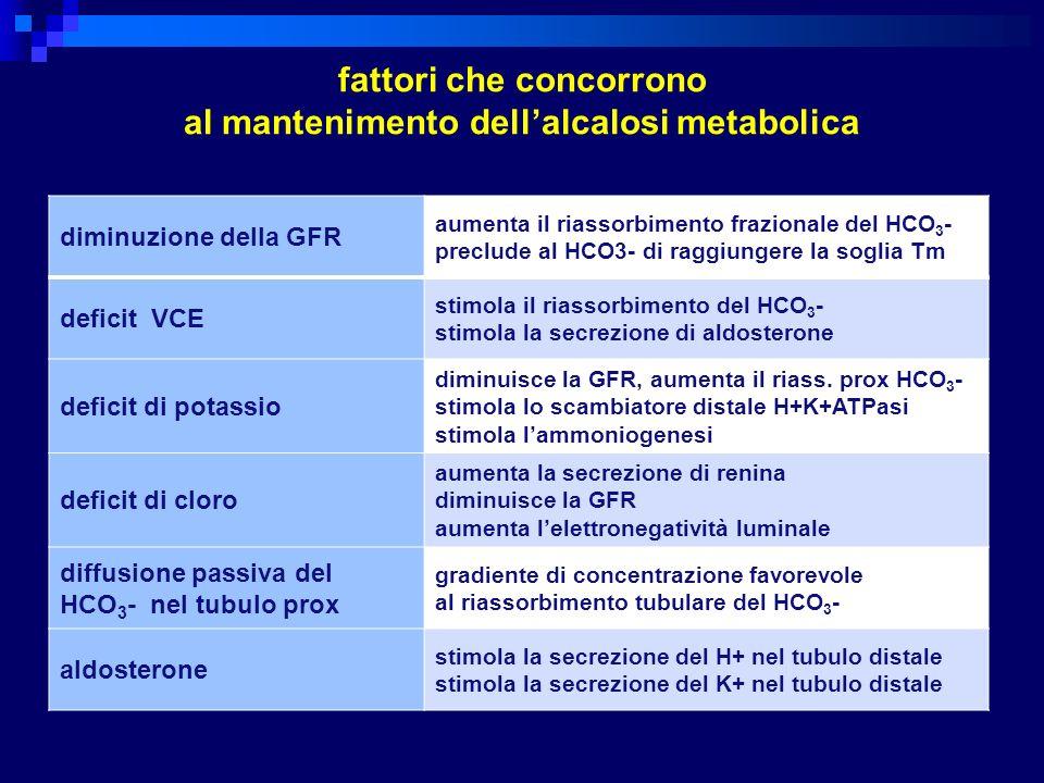 fattori che concorrono al mantenimento dellalcalosi metabolica diminuzione della GFR aumenta il riassorbimento frazionale del HCO 3 - preclude al HCO3