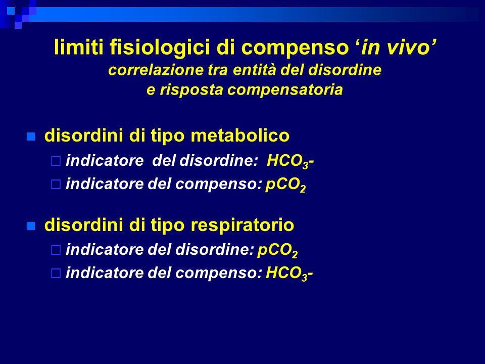 limiti fisiologici di compenso in vivo correlazione tra entità del disordine e risposta compensatoria disordini di tipo metabolico indicatore del diso